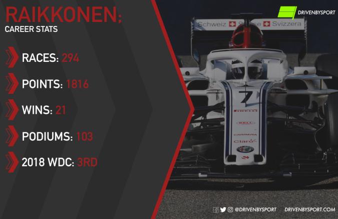 Raikkonen - Stats.png