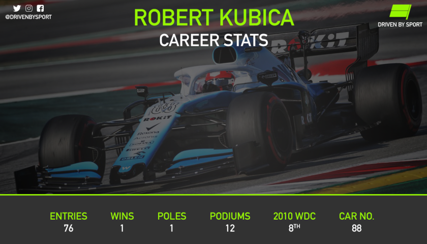 Kubica Stats.png